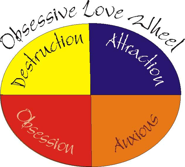 Obsessive controlling behavior